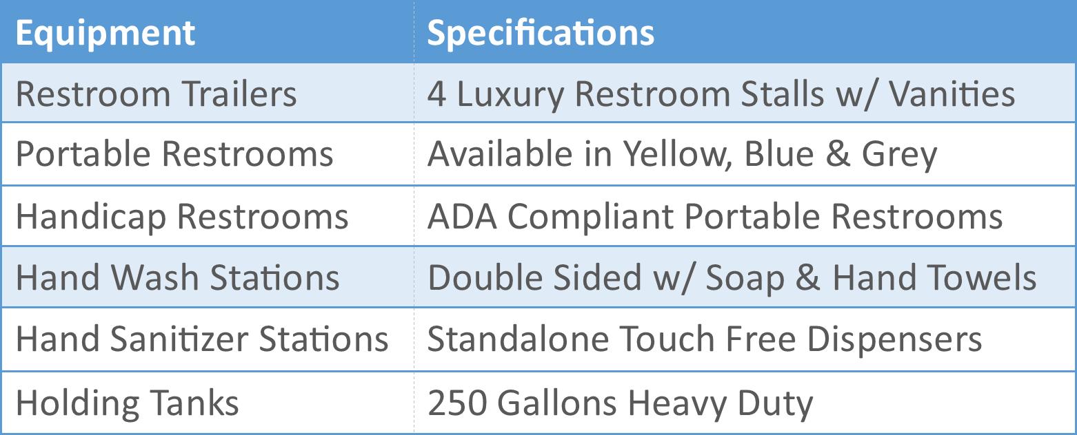 Portable Restroom Chart